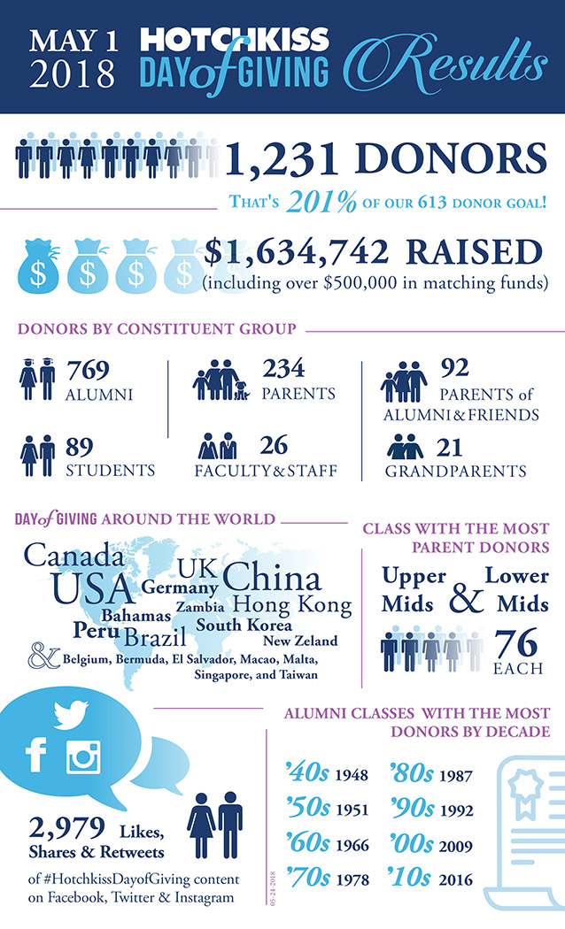 Hotchkiss Day of Giving | Recap Infographic